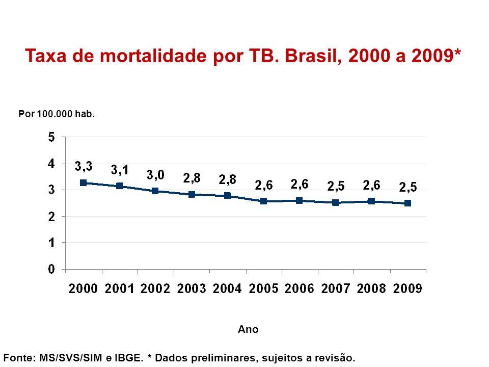 Taxa de mortalidade por TB. Brasil, 2000 a 2009* Fonte: MS/SVS/SIM e IBGE. * Dados preliminares, sujeitos a revisão. Por 100.000 hab. Ano