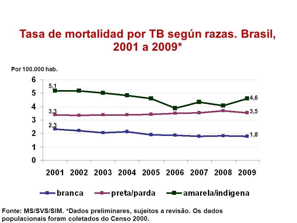 Tasa de mortalidad por TB según razas. Brasil, 2001 a 2009* Fonte: MS/SVS/SIM. *Dados preliminares, sujeitos a revisão. Os dados populacionais foram c