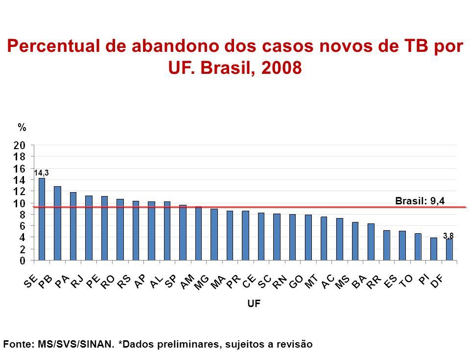% Fonte: MS/SVS/SINAN. *Dados preliminares, sujeitos a revisão UF Percentual de abandono dos casos novos de TB por UF. Brasil, 2008 Brasil: 9,4 14,3 3