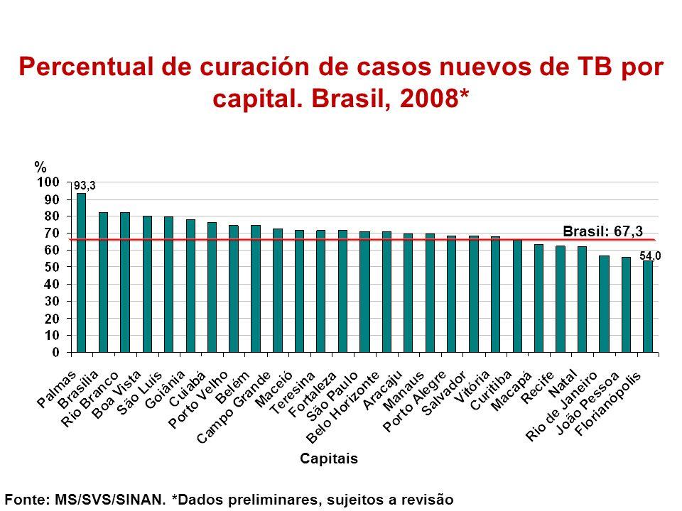 % Fonte: MS/SVS/SINAN. *Dados preliminares, sujeitos a revisão Capitais Percentual de curación de casos nuevos de TB por capital. Brasil, 2008* Brasil