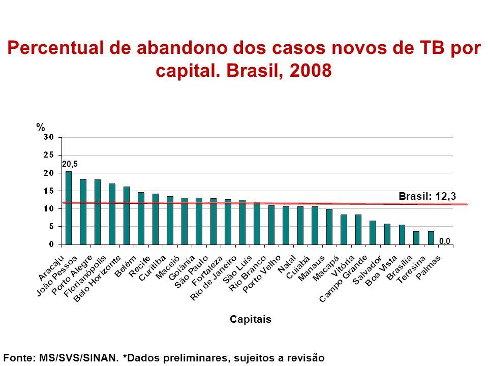 % Fonte: MS/SVS/SINAN. *Dados preliminares, sujeitos a revisão Capitais Percentual de abandono dos casos novos de TB por capital. Brasil, 2008 Brasil: