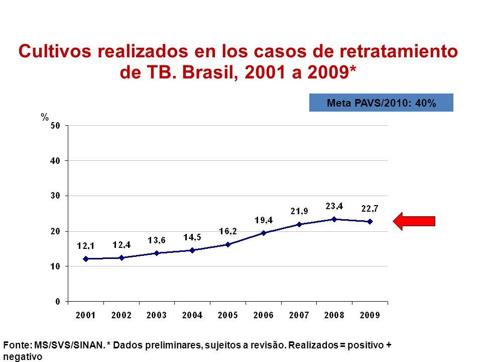 Cultivos realizados en los casos de retratamiento de TB. Brasil, 2001 a 2009* Fonte: MS/SVS/SINAN. * Dados preliminares, sujeitos a revisão. Realizado