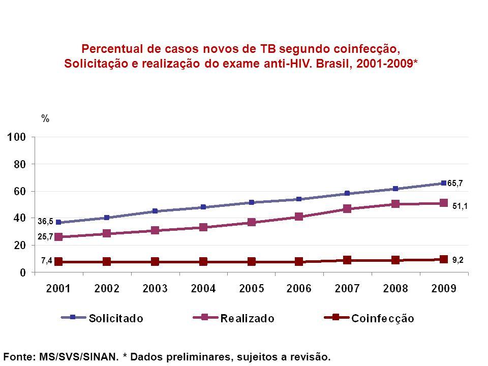 Percentual de casos novos de TB segundo coinfecção, Solicitação e realização do exame anti-HIV. Brasil, 2001-2009* Fonte: MS/SVS/SINAN. * Dados prelim