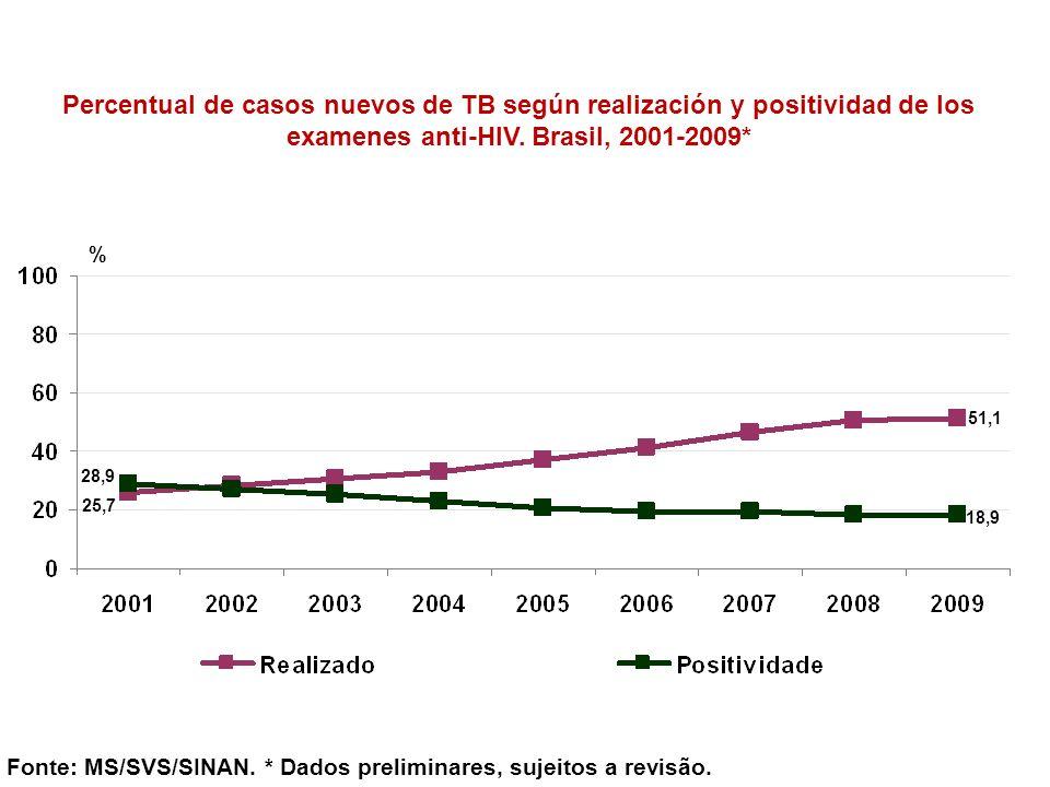Percentual de casos nuevos de TB según realización y positividad de los examenes anti-HIV. Brasil, 2001-2009* Fonte: MS/SVS/SINAN. * Dados preliminare