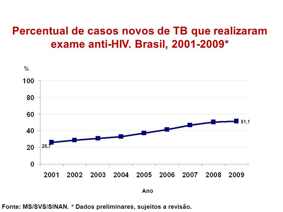 Percentual de casos novos de TB que realizaram exame anti-HIV. Brasil, 2001-2009* Fonte: MS/SVS/SINAN. * Dados preliminares, sujeitos a revisão. % Ano