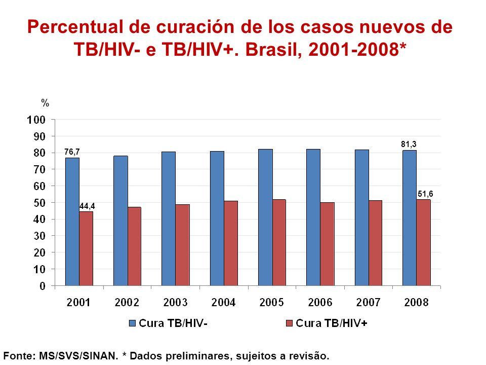 Percentual de curación de los casos nuevos de TB/HIV- e TB/HIV+. Brasil, 2001-2008* Fonte: MS/SVS/SINAN. * Dados preliminares, sujeitos a revisão. % 8