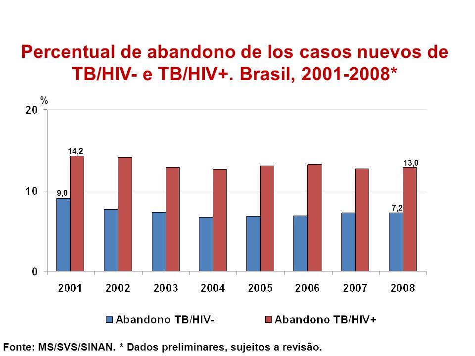 Percentual de abandono de los casos nuevos de TB/HIV- e TB/HIV+. Brasil, 2001-2008* Fonte: MS/SVS/SINAN. * Dados preliminares, sujeitos a revisão. % 9