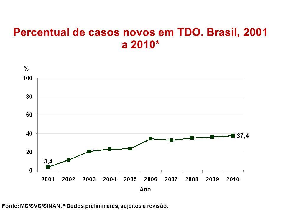 Percentual de casos novos em TDO. Brasil, 2001 a 2010* Fonte: MS/SVS/SINAN. * Dados preliminares, sujeitos a revisão. % Ano 3,4 37,4
