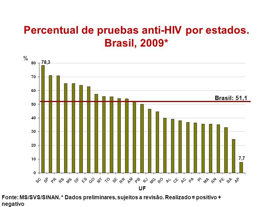 Percentual de pruebas anti-HIV por estados. Brasil, 2009* Fonte: MS/SVS/SINAN. * Dados preliminares, sujeitos a revisão. Realizado = positivo + negati