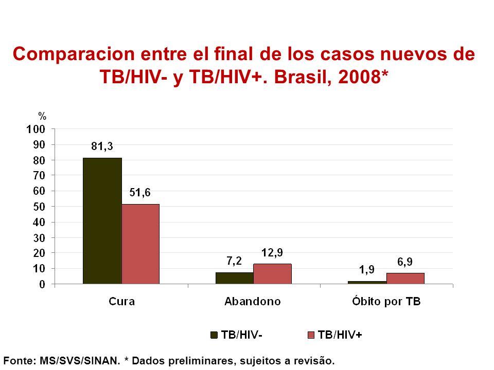 Comparacion entre el final de los casos nuevos de TB/HIV- y TB/HIV+. Brasil, 2008* Fonte: MS/SVS/SINAN. * Dados preliminares, sujeitos a revisão. %