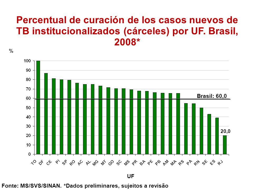 Percentual de curación de los casos nuevos de TB institucionalizados (cárceles) por UF. Brasil, 2008* Fonte: MS/SVS/SINAN. *Dados preliminares, sujeit