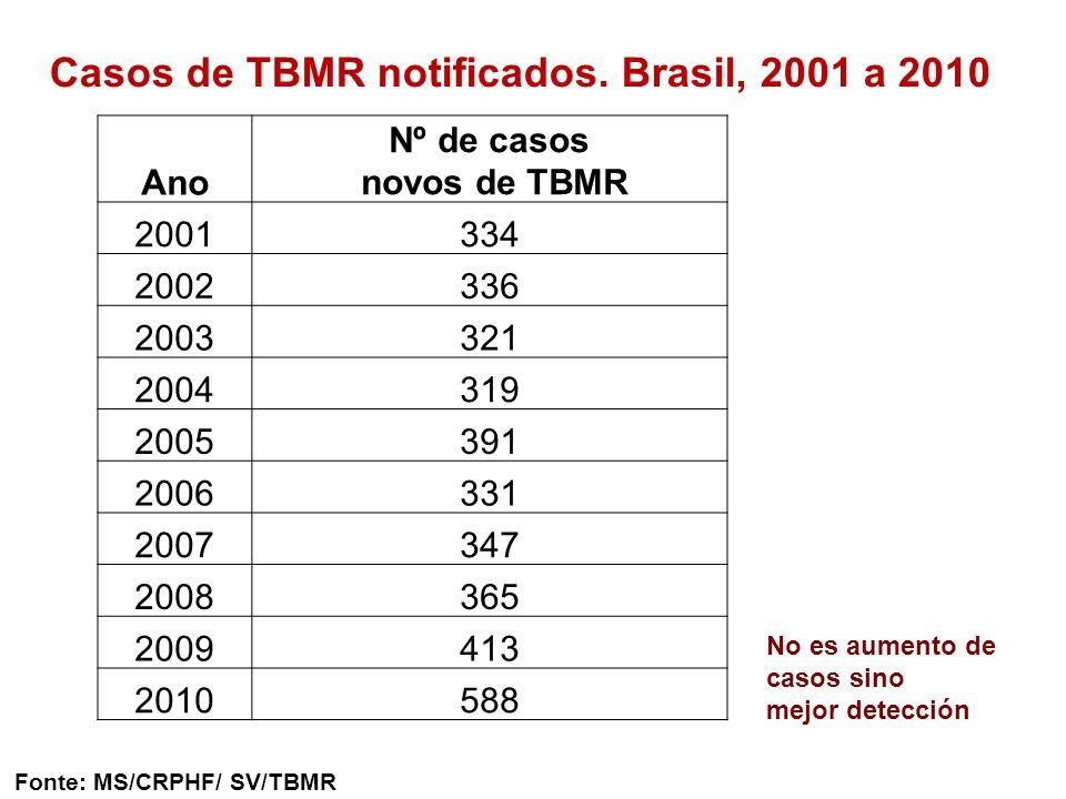 Casos de TBMR notificados. Brasil, 2001 a 2010 Ano Nº de casos novos de TBMR 2001334 2002336 2003321 2004319 2005391 2006331 2007347 2008365 2009413 2