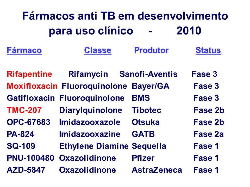 Fármacos anti TB em desenvolvimento para uso clínico - 2010 Fármaco Classe Produtor Status Rifapentine Rifamycin Sanofi-Aventis Fase 3 Moxifloxacin Fl