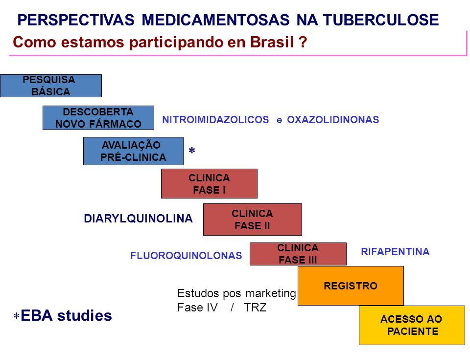 PERSPECTIVAS MEDICAMENTOSAS NA TUBERCULOSE Como estamos participando en Brasil ? PESQUISA BÁSICA DESCOBERTA NOVO FÁRMACO CLINICA FASE III AVALIAÇÃO PR