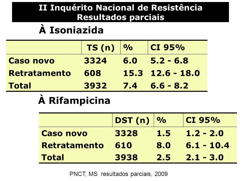 II Inquérito Nacional de Resistência Resultados parciais TS (n)%CI 95% Caso novo33246.05.2 - 6.8 Retratamento60815.312.6 - 18.0 Total39327.46.6 - 8.2