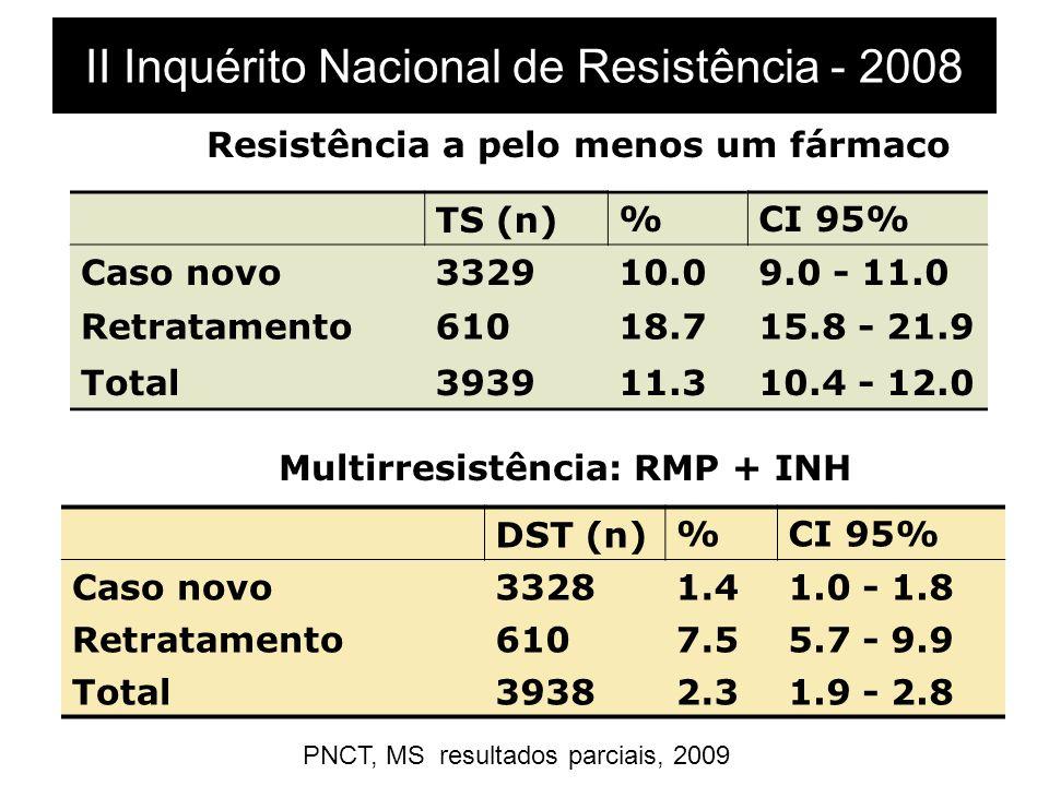 II Inquérito Nacional de Resistência - 2008 Resistência a pelo menos um fármaco TS (n)%CI 95% Caso novo332910.09.0 - 11.0 Retratamento61018.715.8 - 21