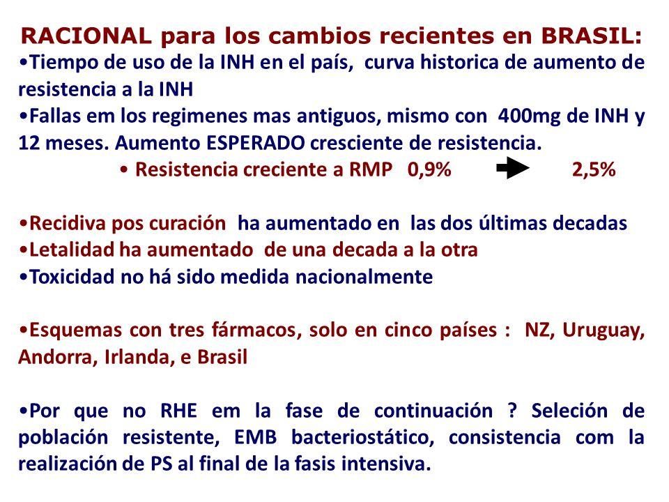 RACIONAL para los cambios recientes en BRASIL: Tiempo de uso de la INH en el país, curva historica de aumento de resistencia a la INH Fallas em los re