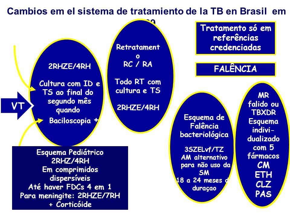 Cambios em el sistema de tratamiento de la TB en Brasil em 2009 2RHZE/4RH Cultura com ID e TS ao final do segundo mês quando Baciloscopia + VT Retrata