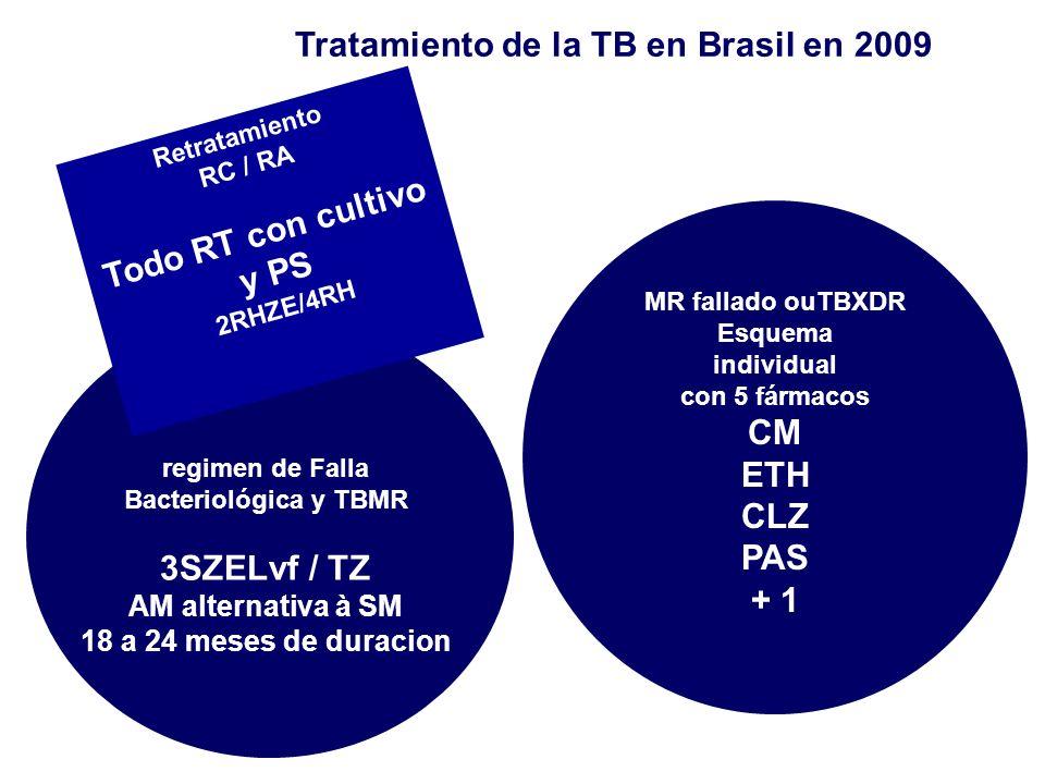 Tratamiento de la TB en Brasil en 2009 MR fallado ouTBXDR Esquema individual con 5 fármacos CM ETH CLZ PAS + 1 regimen de Falla Bacteriológica y TBMR