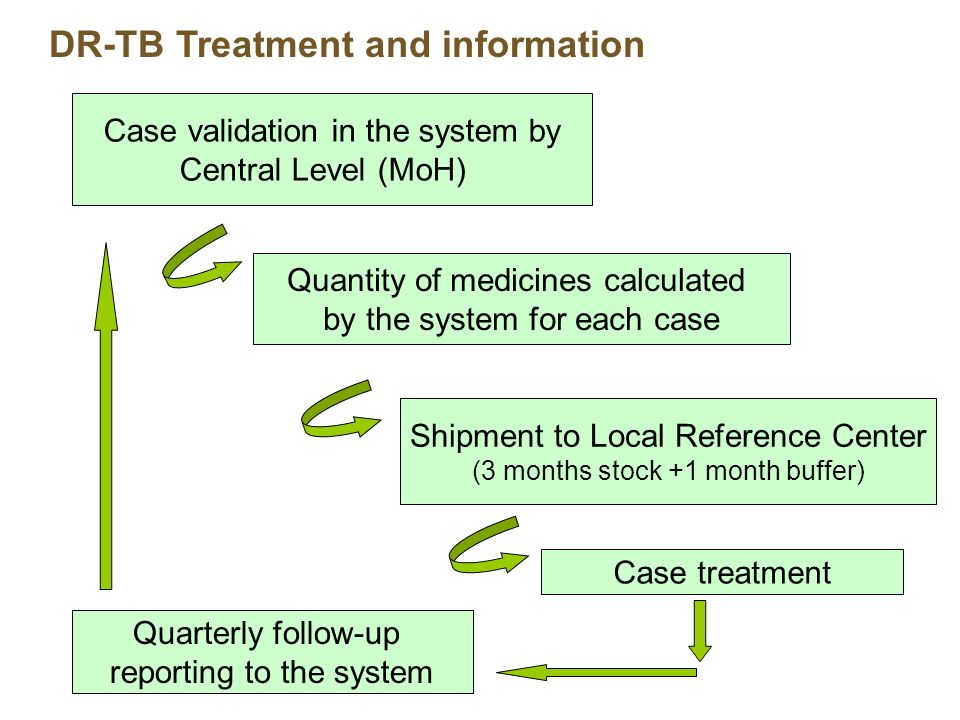 DR-TB Treatment and information Case validation in the system by Central Level (MoH) Shipment to Local Reference Center (3 months stock +1 month buffer) Case treatment Quarterly follow-up reporting to the system Quantity of medicines calculated by the system for each case