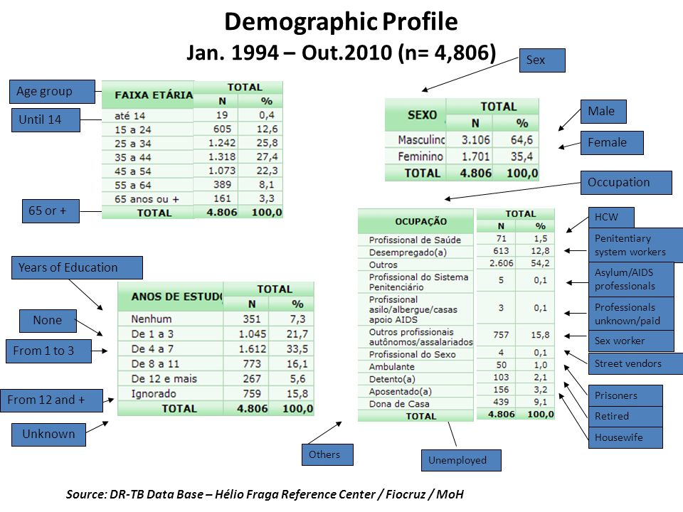 Demographic Profile Jan. 1994 – Out.2010 (n= 4,806) Source: DR-TB Data Base – Hélio Fraga Reference Center / Fiocruz / MoH Age group Years of Educatio