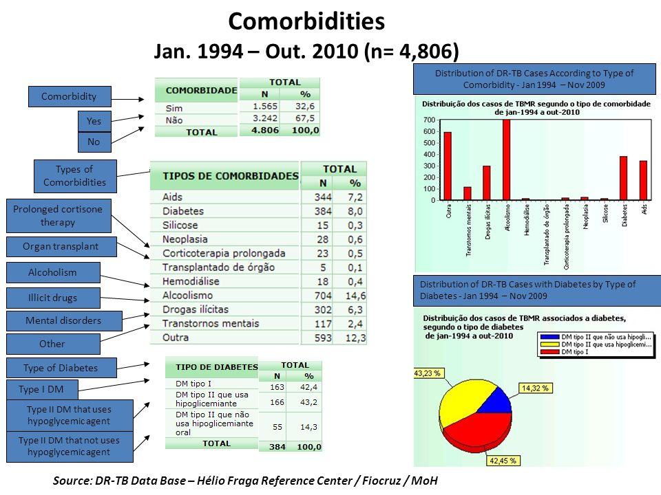 Comorbidities Jan. 1994 – Out. 2010 (n= 4,806) Source: DR-TB Data Base – Hélio Fraga Reference Center / Fiocruz / MoH Comorbidity Yes No Types of Como