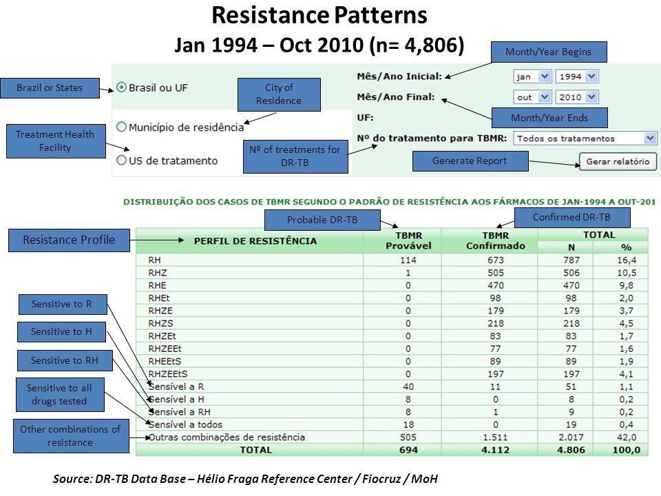 Resistance Patterns Jan 1994 – Oct 2010 (n= 4,806) Source: DR-TB Data Base – Hélio Fraga Reference Center / Fiocruz / MoH Resistance Profile Sensitive