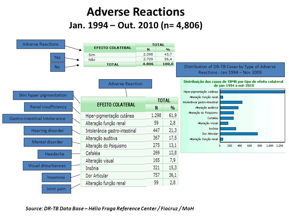 Adverse Reactions Jan. 1994 – Out. 2010 (n= 4,806) Source: DR-TB Data Base – Hélio Fraga Reference Center / Fiocruz / MoH Adverse Reactions Yes No Ski