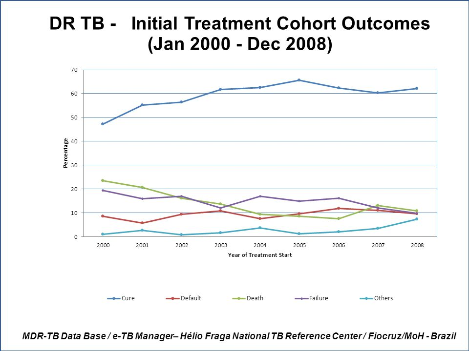 MDR-TB Data Base / e-TB Manager– Hélio Fraga National TB Reference Center / Fiocruz/MoH - Brazil DR TB - Initial Treatment Cohort Outcomes (Jan 2000 - Dec 2008)