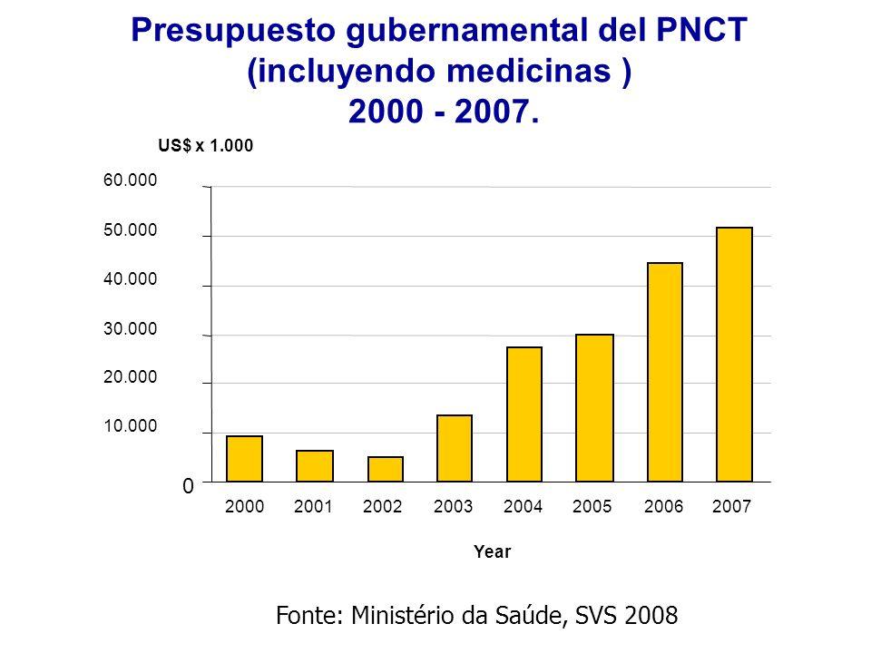 Presupuesto gubernamental del PNCT (incluyendo medicinas ) 2000 - 2007. US$ x 1.000 0 10.000 20.000 30.000 40.000 50.000 60.000 2001200220032004200520