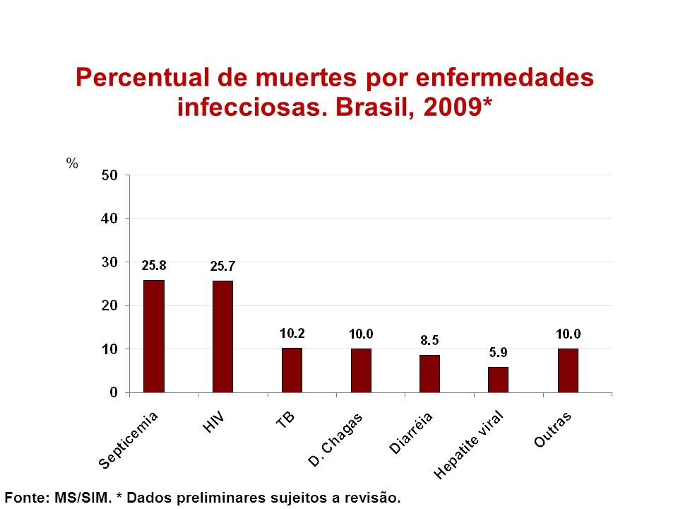 Percentual de muertes por enfermedades infecciosas. Brasil, 2009* % Fonte: MS/SIM. * Dados preliminares sujeitos a revisão.