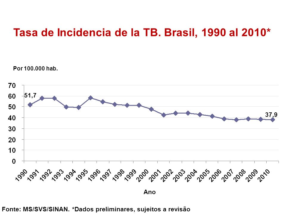 Frequency of HIV/Aids among MDR-TB cases Jan 1994 – Out 2010 (n= 4,806) Source: DR-TB Data Base – Hélio Fraga Reference Center / Fiocruz / MoH HIV Serology Results AIDS Confirmed Yes No Positive Negative In process Yes No Distribution of DR-TB cases actually with HIV Jan 1994 – Nov 2009 Distribution of DR-TB cases testing positive to HIV Jan 1994 – Nov 2009 Distribution of DR-TB cases with AIDS Jan 1994 – Nov 2009