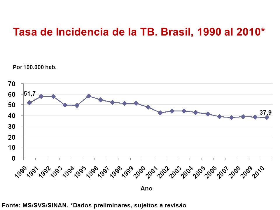Tasa de Incidencia de la TB. Brasil, 1990 al 2010* Por 100.000 hab. Fonte: MS/SVS/SINAN. *Dados preliminares, sujeitos a revisão Ano 51,7 37,9