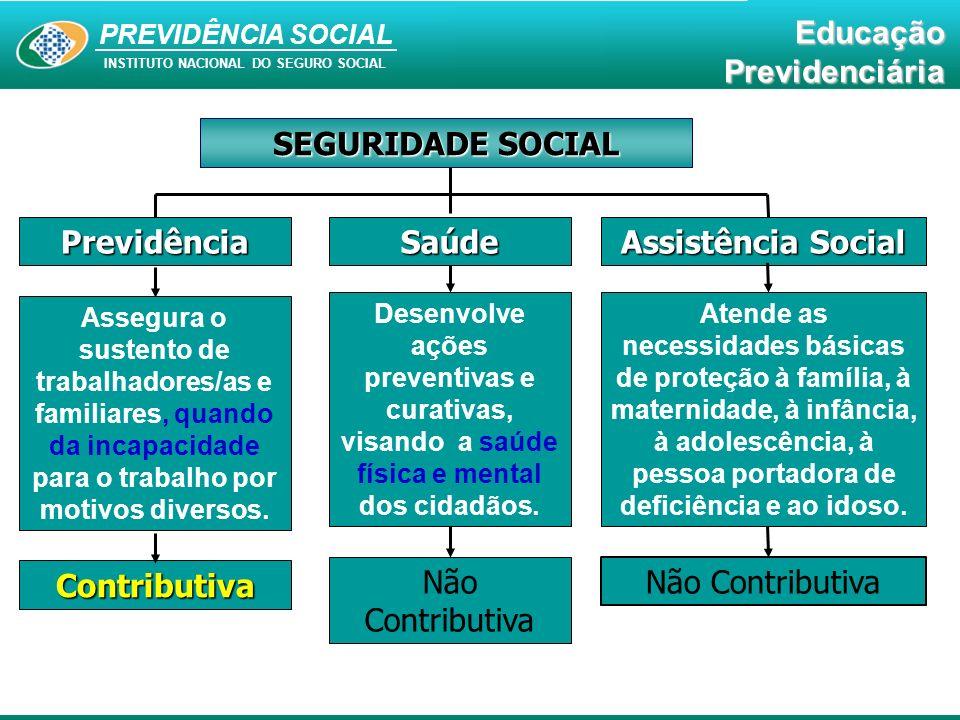 PREVIDÊNCIA SOCIAL INSTITUTO NACIONAL DO SEGURO SOCIAL EducaçãoPrevidenciária É o benefício a que tem direito o segurado e a segurada da Previdência Social, quando alcança a idade determinada em lei.