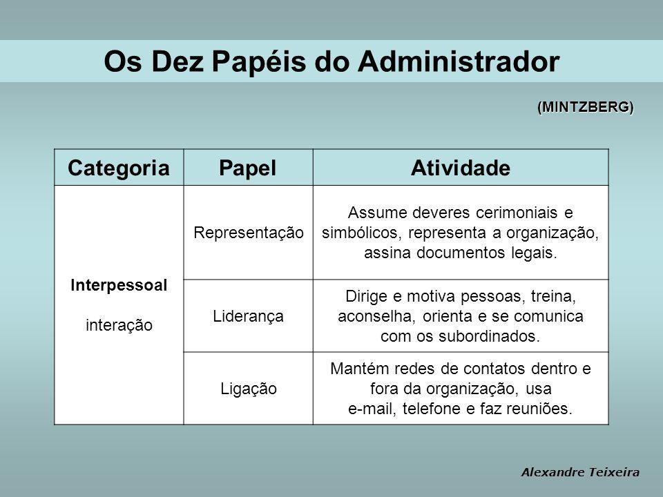 CategoriaPapelAtividade Interpessoal interação Representação Assume deveres cerimoniais e simbólicos, representa a organização, assina documentos legais.