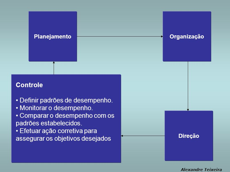 Planejamento Alexandre Teixeira Controle Definir padrões de desempenho.