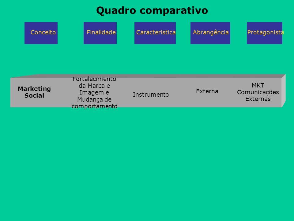 Marketing Social Fortalecimento da Marca e Imagem e Mudança de comportamento Instrumento MKT Comunicações Externas Externa Quadro comparativo Conceito