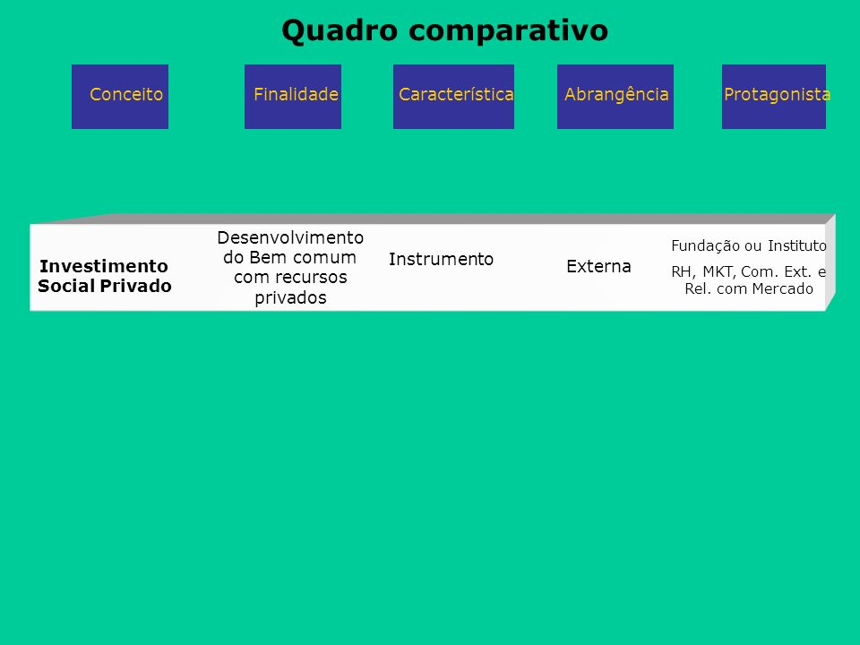 Investimento Social Privado Desenvolvimento do Bem comum com recursos privados Instrumento Fundação ou Instituto RH, MKT, Com. Ext. e Rel. com Mercado