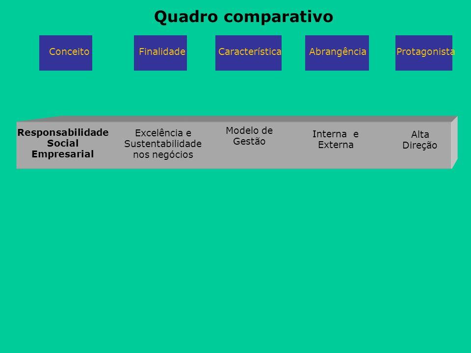 Responsabilidade Social Empresarial Excelência e Sustentabilidade nos negócios Modelo de Gestão Interna e Externa Alta Direção Quadro comparativo Conc