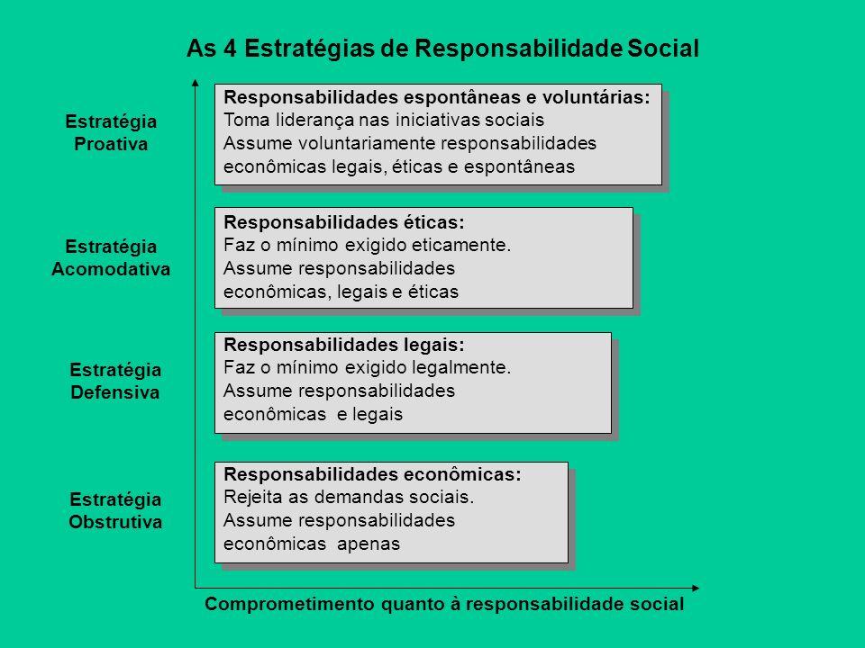 Responsabilidades espontâneas e voluntárias: Toma liderança nas iniciativas sociais Assume voluntariamente responsabilidades econômicas legais, éticas