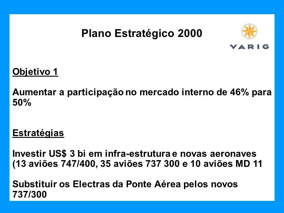 Plano Estratégico 2000 Objetivo 1 Aumentar a participação no mercado interno de 46% para 50% Estratégias Investir US$ 3 bi em infra-estrutura e novas
