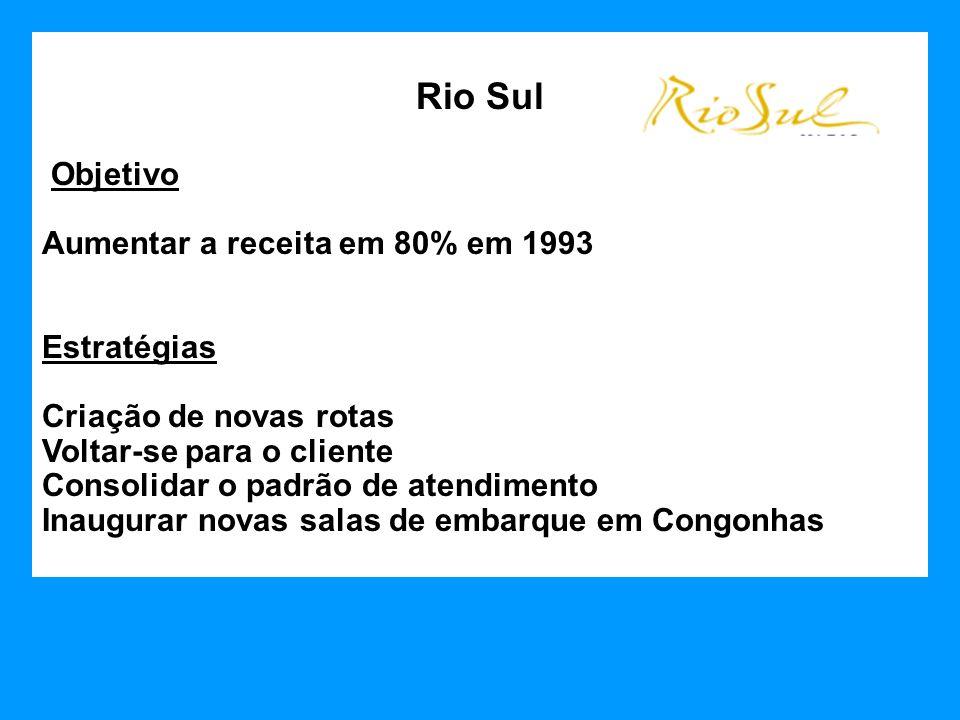 Rio Sul Objetivo Aumentar a receita em 80% em 1993 Estratégias Criação de novas rotas Voltar-se para o cliente Consolidar o padrão de atendimento Inau