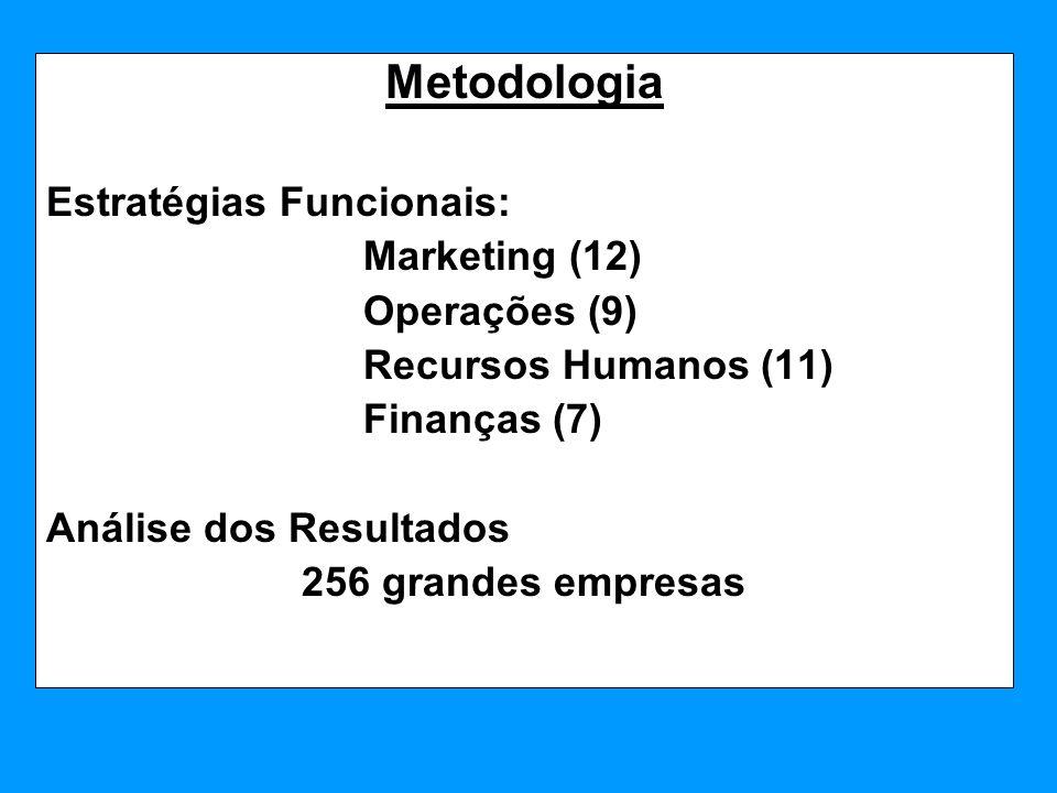 Metodologia Estratégias Funcionais: Marketing (12) Operações (9) Recursos Humanos (11) Finanças (7) Análise dos Resultados 256 grandes empresas