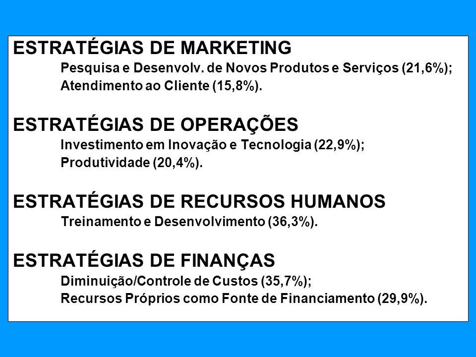 ESTRATÉGIAS DE MARKETING Pesquisa e Desenvolv. de Novos Produtos e Serviços (21,6%); Atendimento ao Cliente (15,8%). ESTRATÉGIAS DE OPERAÇÕES Investim