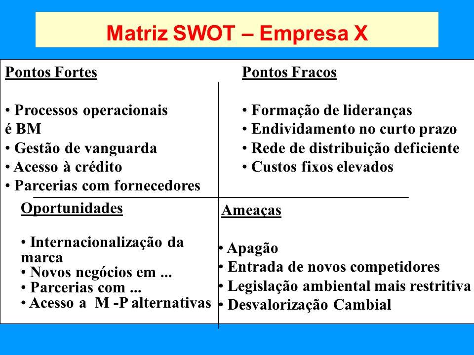 Matriz SWOT – Empresa X Pontos Fortes Processos operacionais é BM Gestão de vanguarda Acesso à crédito Parcerias com fornecedores Pontos Fracos Formaç