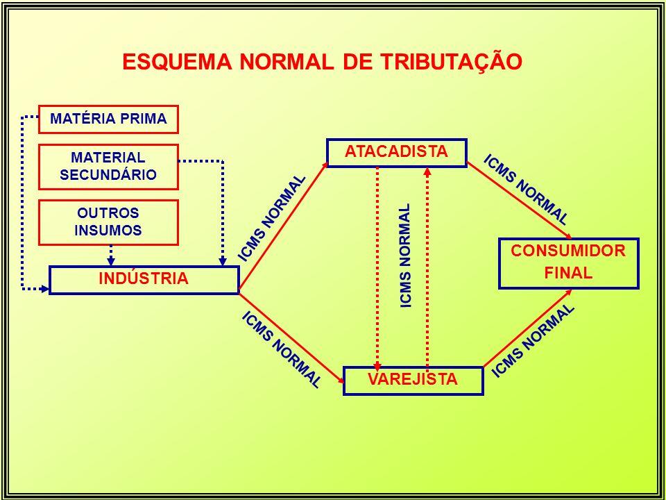 MATÉRIA PRIMA MATERIAL SECUNDÁRIO OUTROS INSUMOS INDÚSTRIA (SUBSTITUTA) ATACADISTA (SUBSTITUÍDO) VAREJISTA (SUBSTITUÍDO ) ICMS NORMAL CONSUMIDOR FINAL SEM ICMS RETEM O ICMS DEVIDO PELO ATACADISTA RETEM O ICMS DEVIDO PELO VAREJISTA ESQUEMA DE TRIBUTAÇÃO - RETENÇÃO NA FONTE SEM ICMS