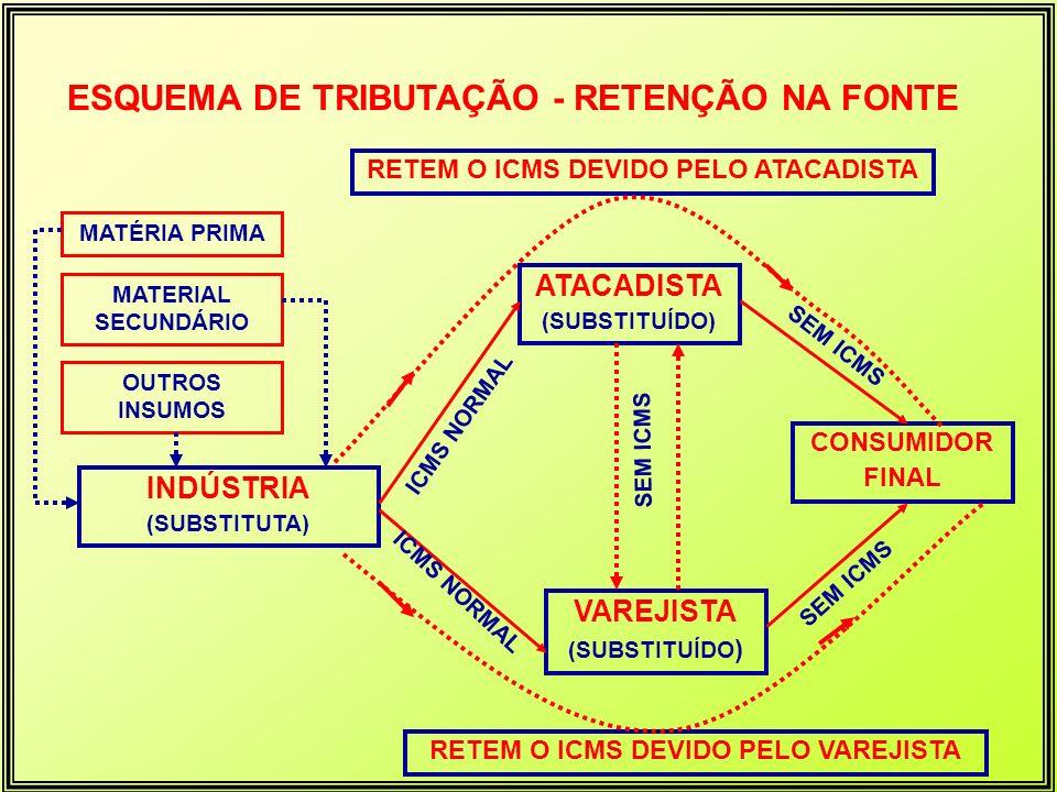 MATÉRIA PRIMA MATERIAL SECUNDÁRIO OUTROS INSUMOS INDÚSTRIA (SUBSTITUTA) ATACADISTA (SUBSTITUÍDO) VAREJISTA (SUBSTITUÍDO ) ICMS NORMAL CONSUMIDOR FINAL