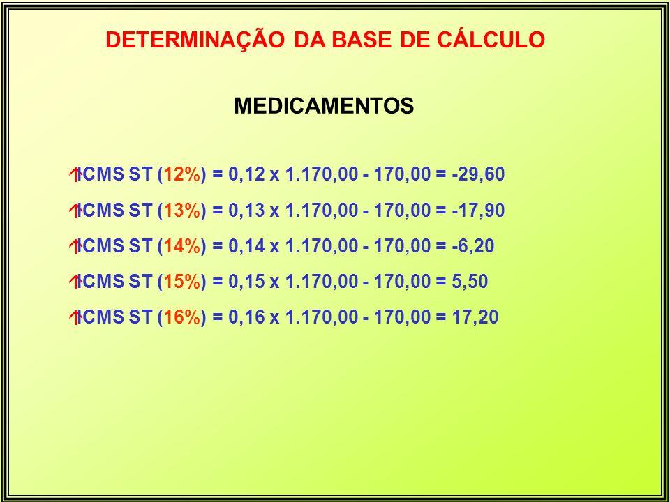 DETERMINAÇÃO DA BASE DE CÁLCULO MEDICAMENTOS áICMS ST (12%) = 0,12 x 1.170,00 - 170,00 = -29,60 áICMS ST (13%) = 0,13 x 1.170,00 - 170,00 = -17,90 áIC
