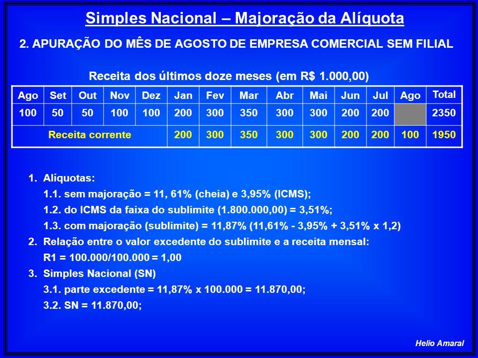 Helio Amaral Simples Nacional – Majoração da Alíquota AgoSetOutNovDezJanFevMarAbrMaiJunJulAgo Total 10050 100 200300350300 200 2350 Receita corrente20