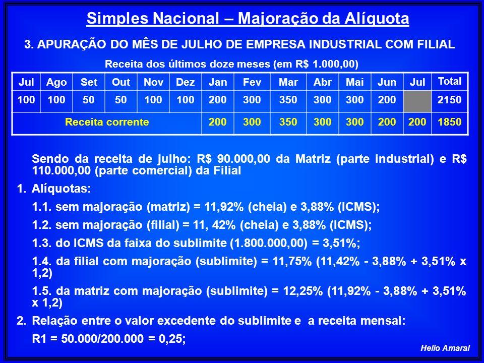 Helio Amaral Simples Nacional – Majoração da Alíquota JulAgoSetOutNovDezJanFevMarAbrMaiJunJul Total 100 50 100 200300350300 2002150 Receita corrente20